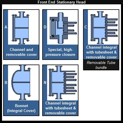 TEMA Heat Exchanger Designations – Front End Part 1