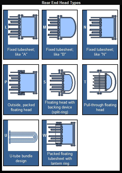 TEMA Heat Exchanger Designations – TEMA Rear End head types Part 3