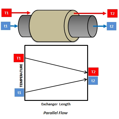 Parallel Flow Arrangement