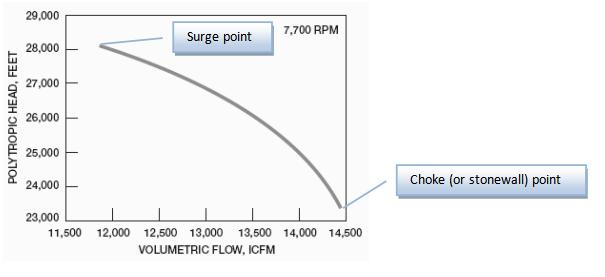 Compressor performance curve