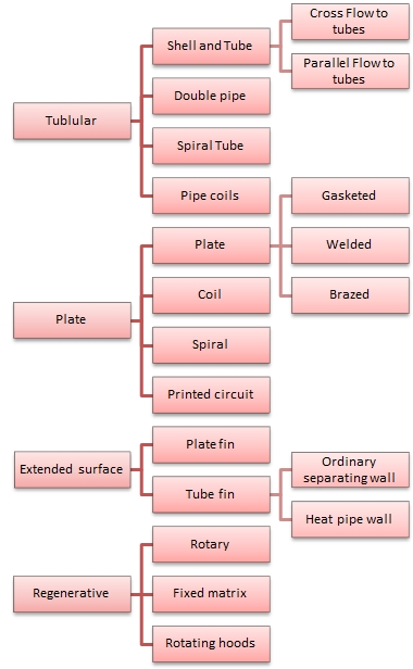Classification of heat exchangers according to construction