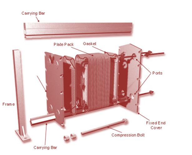 What is a Plate heat exchanger