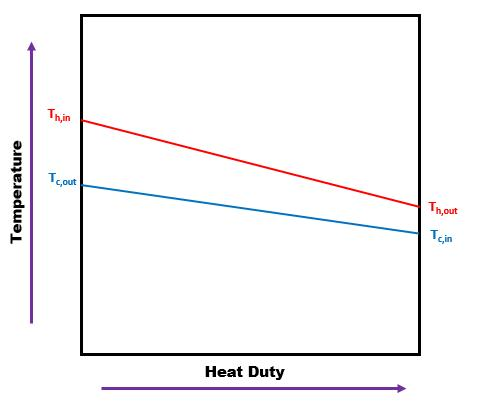 Temperature vs Heat duty