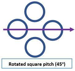 Rotated square tube pitch