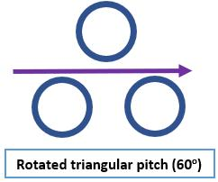 Rotated triangular tube pitch