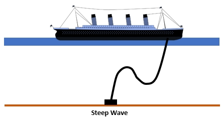 steep wave riser