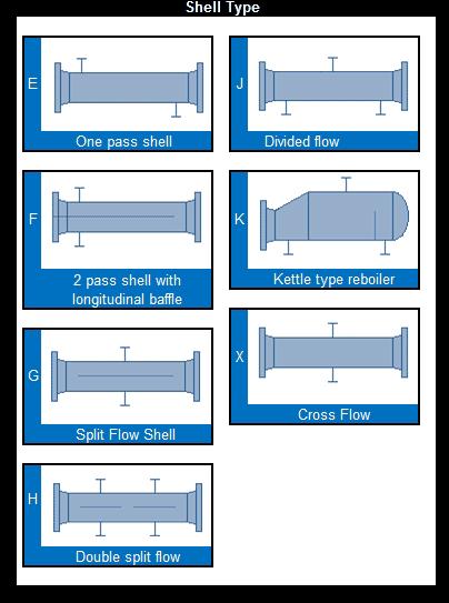 TEMA Heat Exchanger Designations – TEMA Shell types Part 2