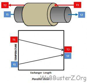 Parallel flow arrangement