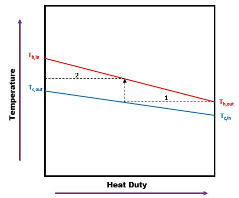 How to determine the number of Shell Passes in Shell and Tube Heat Exchangers