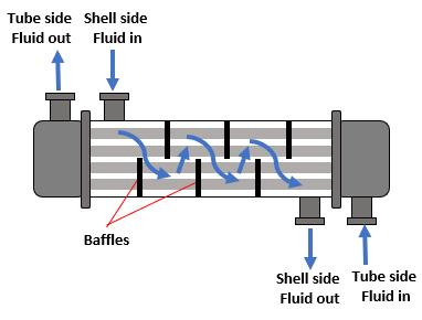 Baffles in heat exchangers
