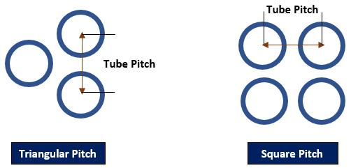 Tube pitch in heat exchangers questions answered