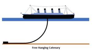 Free hanging catenary riser
