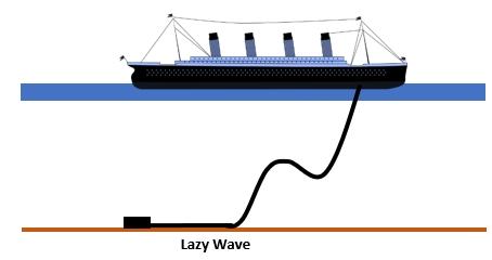 Lazy wave riser