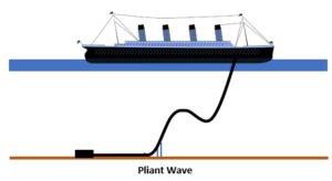 Pliant wave pipeline riser