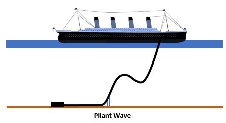 Pliant wave riser