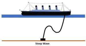steep wave pipeline riser