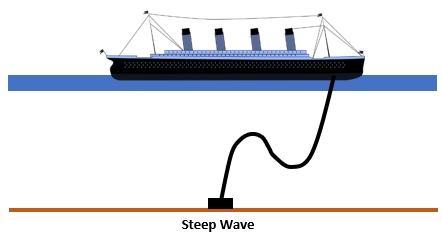steep wave riser
